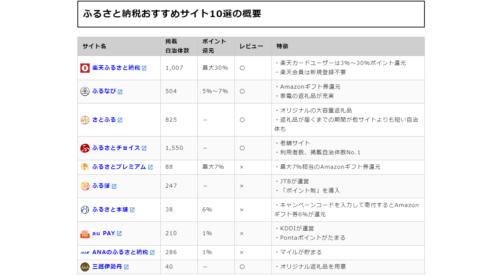 https://furu-sato.com/recommend_site